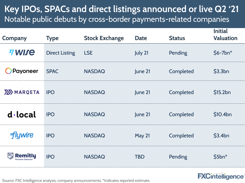 Q2 2021 cross-border payments public market debuts ipo direct listing spac