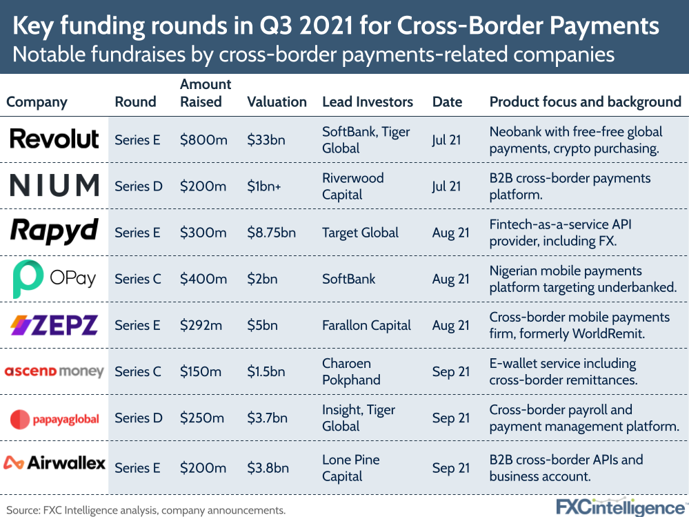 global payments funding rounds, including Revolut, Nium, Rapyd, OPay, Zepz, Ascend Money, PapayaGlobal and Airwallex