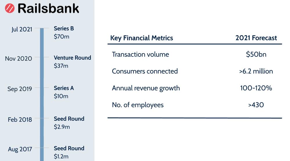 railsbank embedded finance