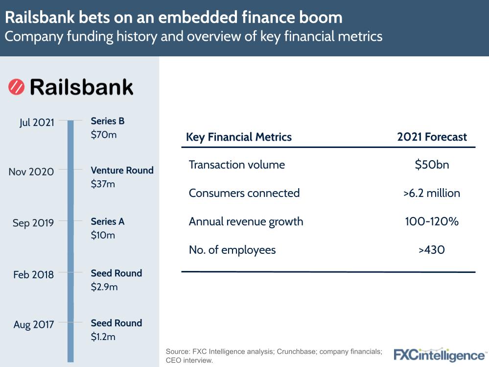 Railsbank funding embedded finance