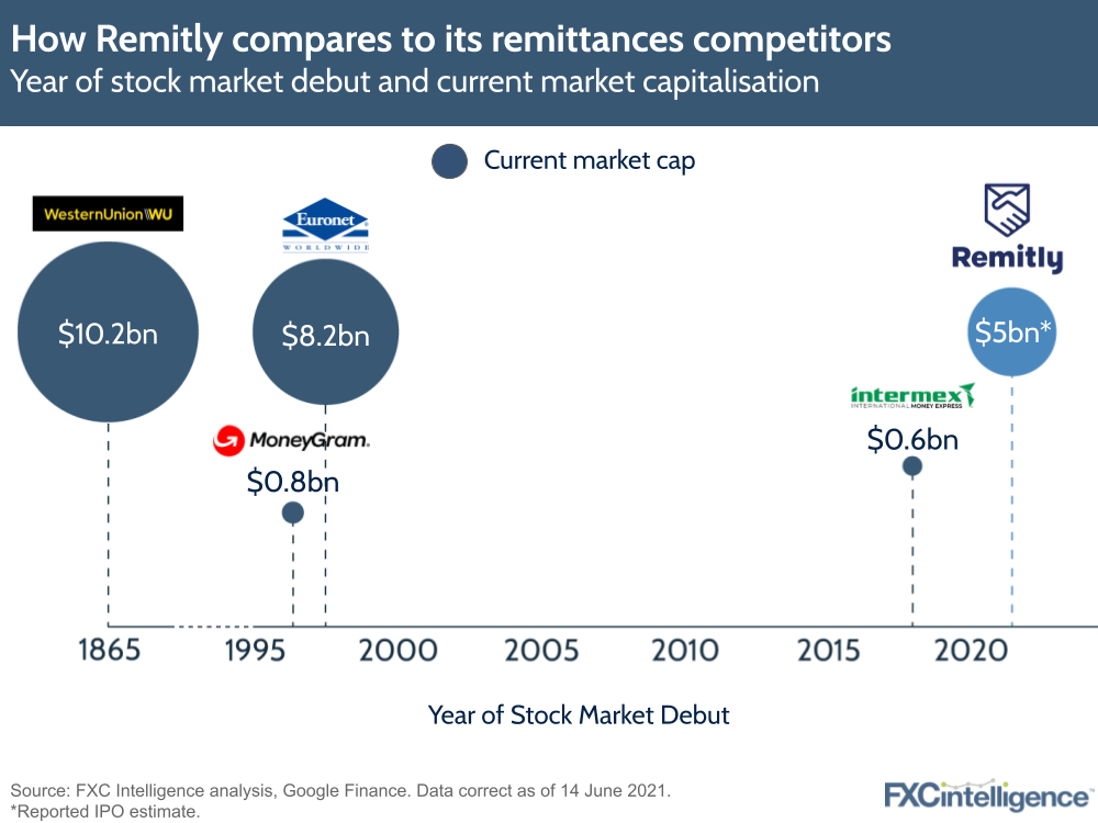 Remitly IPO remittance competitors
