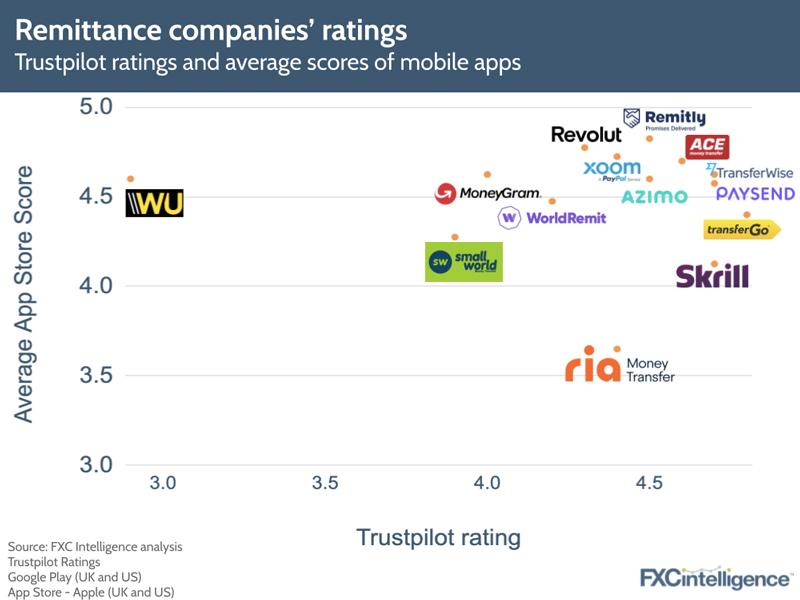 remittance customer ratings