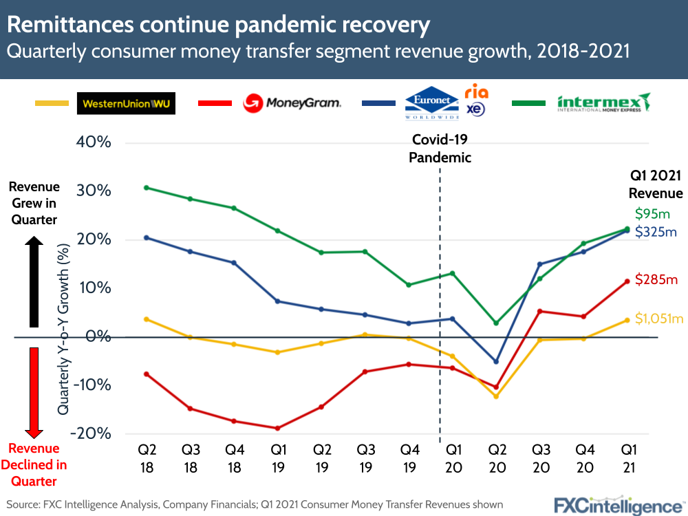 remittances recovery from Covid-19 - Western Union, MoneyGram, Euronet (Ria and XE) and Intermex