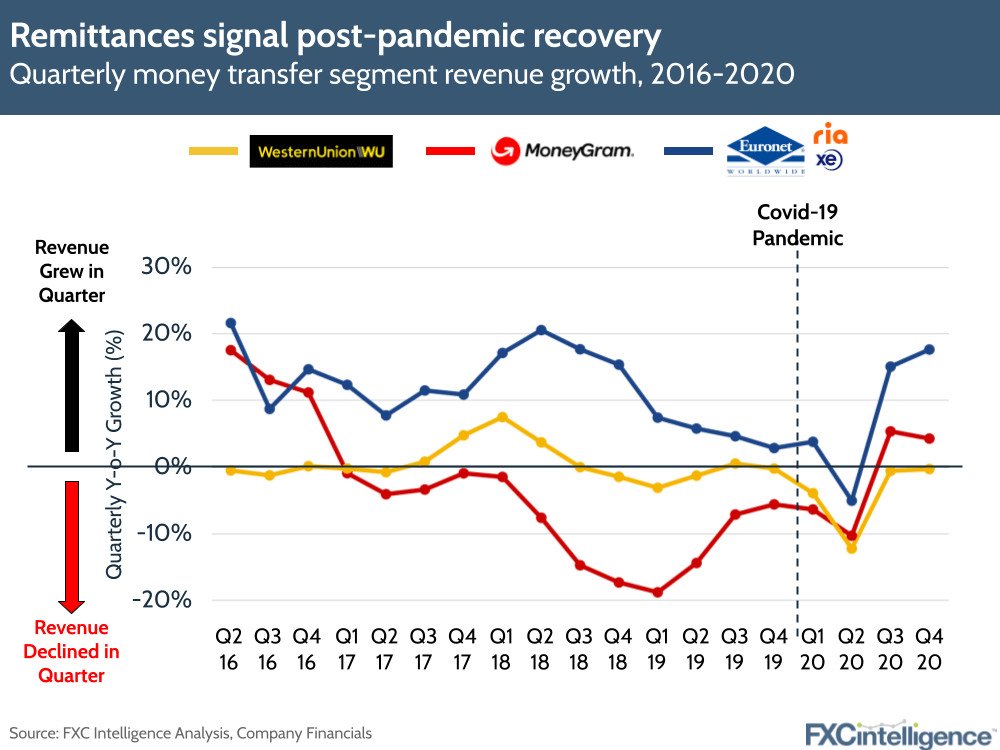 remittances signal post-pandemic recovery