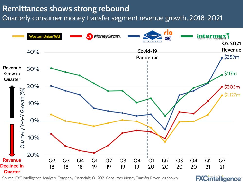 Remittances in Q2 2021 - Western Union, Euronet, Ria, XE, MoneyGram, Intermex