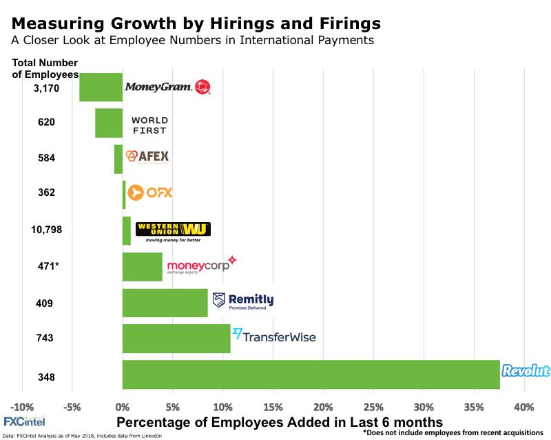 employee hirings international payments