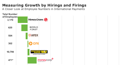 employee hirings firings international payments