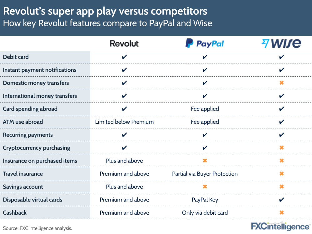 Revolut valuation - feature comparison with PayPal and Wise