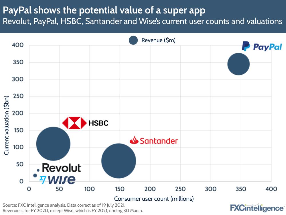 Revolut, PayPal, HSBC, Santander's current user counts, valuations and revenue