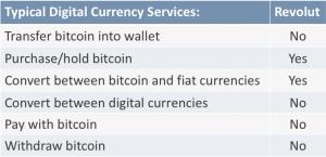 bitcoin revolut features