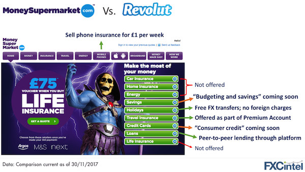 Revolut compared to moneysupermarket