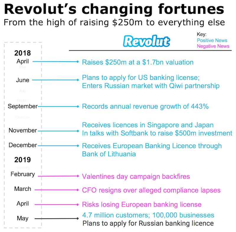 revolut timeline history