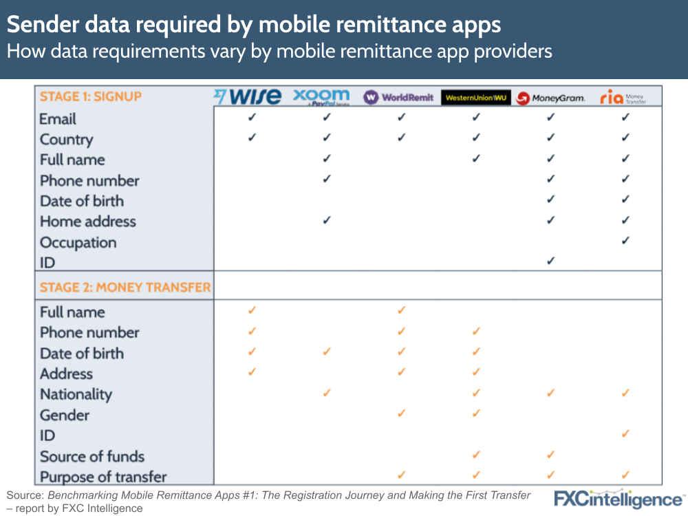 Sender data required by mobile remittance apps Wise, Xoom, WorldRemit, Western Union, MoneyGram and Ria