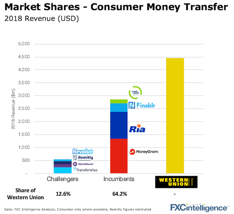 Market Share Cross-Border Consumer Payments Money Transfer