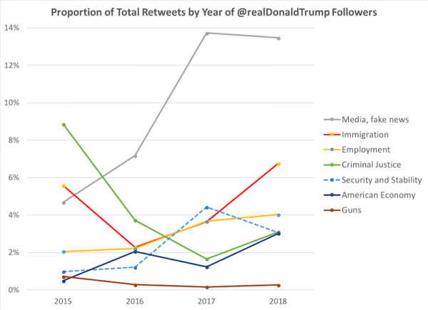 share of trump retweers