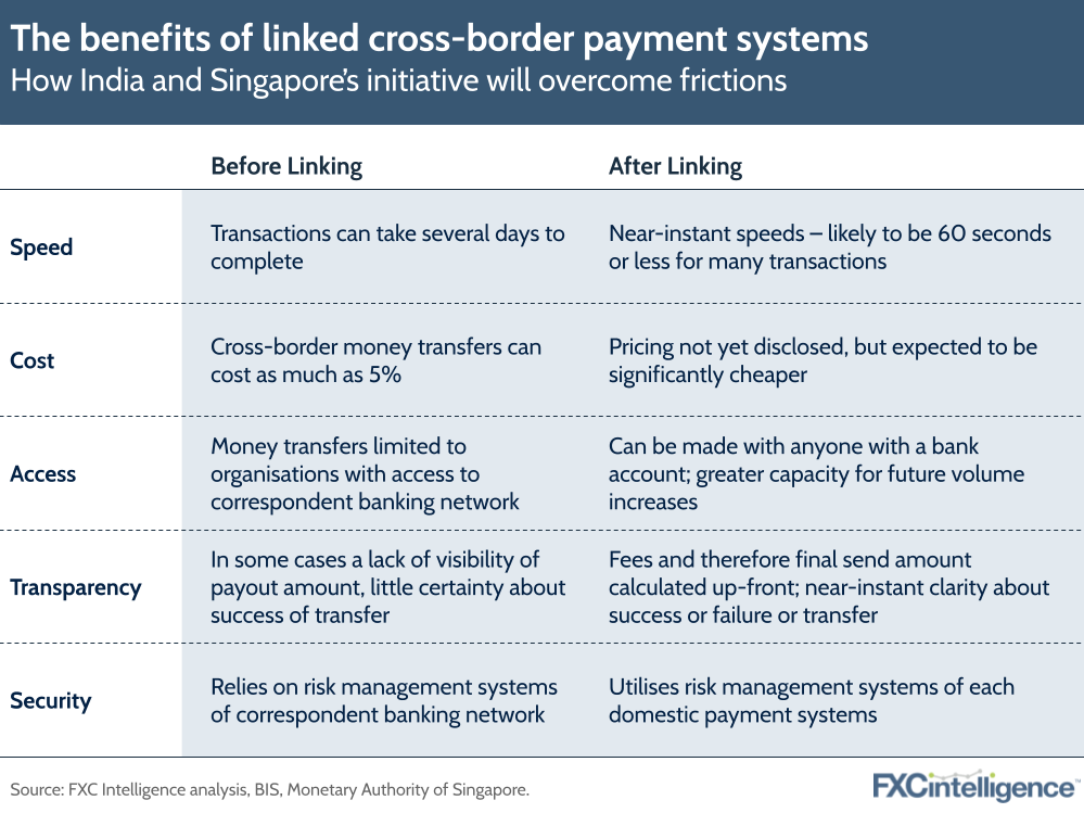 Singapore India linked cross border payment systems