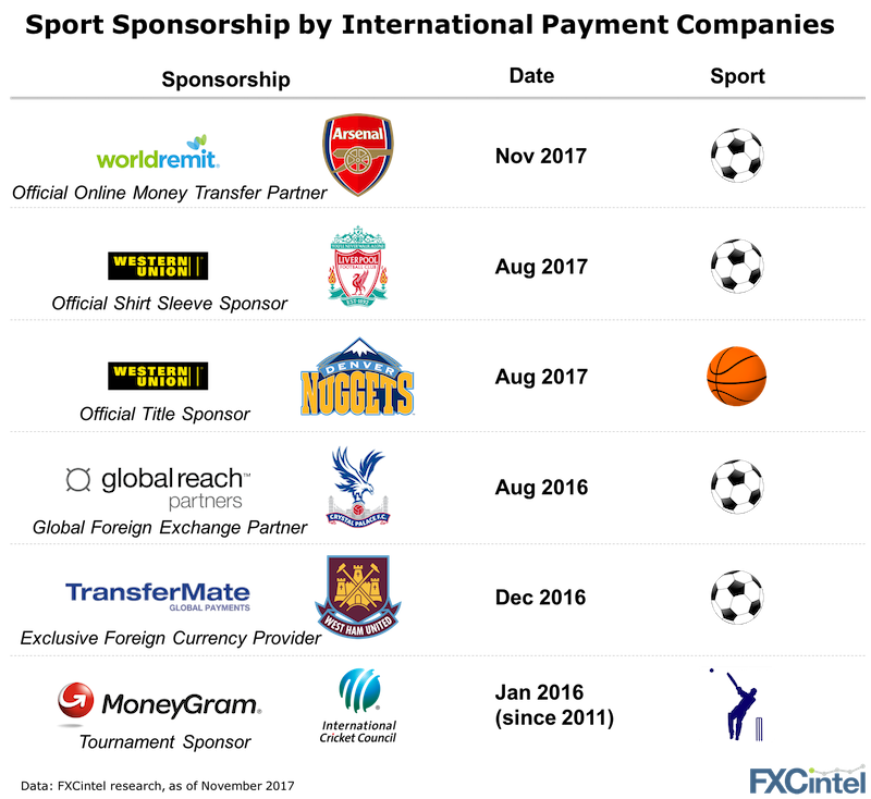sports sponsorship international payments companies