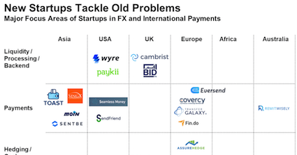 new payments startups