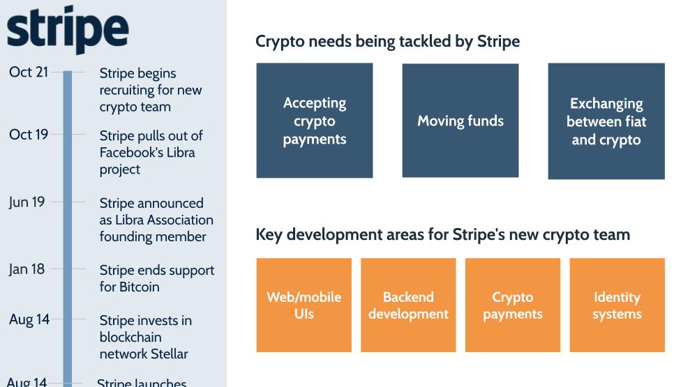 Stripe returns to crypto