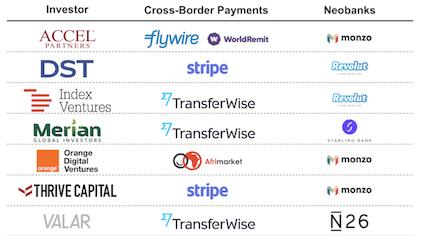 Investors cross-border