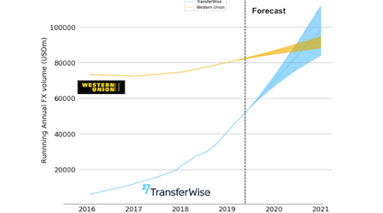 transferwise vs western union