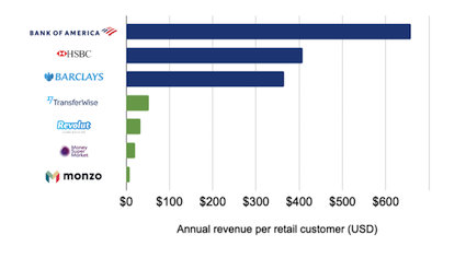 Customer values financial services thumbnail