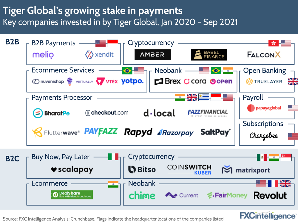 Tiger Global Management funding in cross-border payments