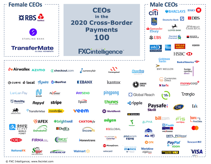 Female CEOs in Top 100 cross-border payments companies