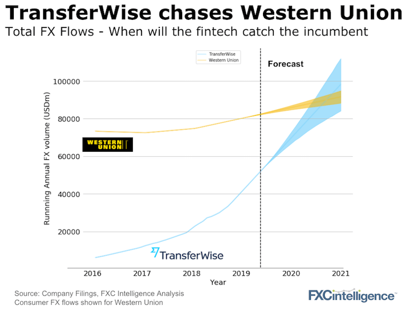 transferwise growth versus western union