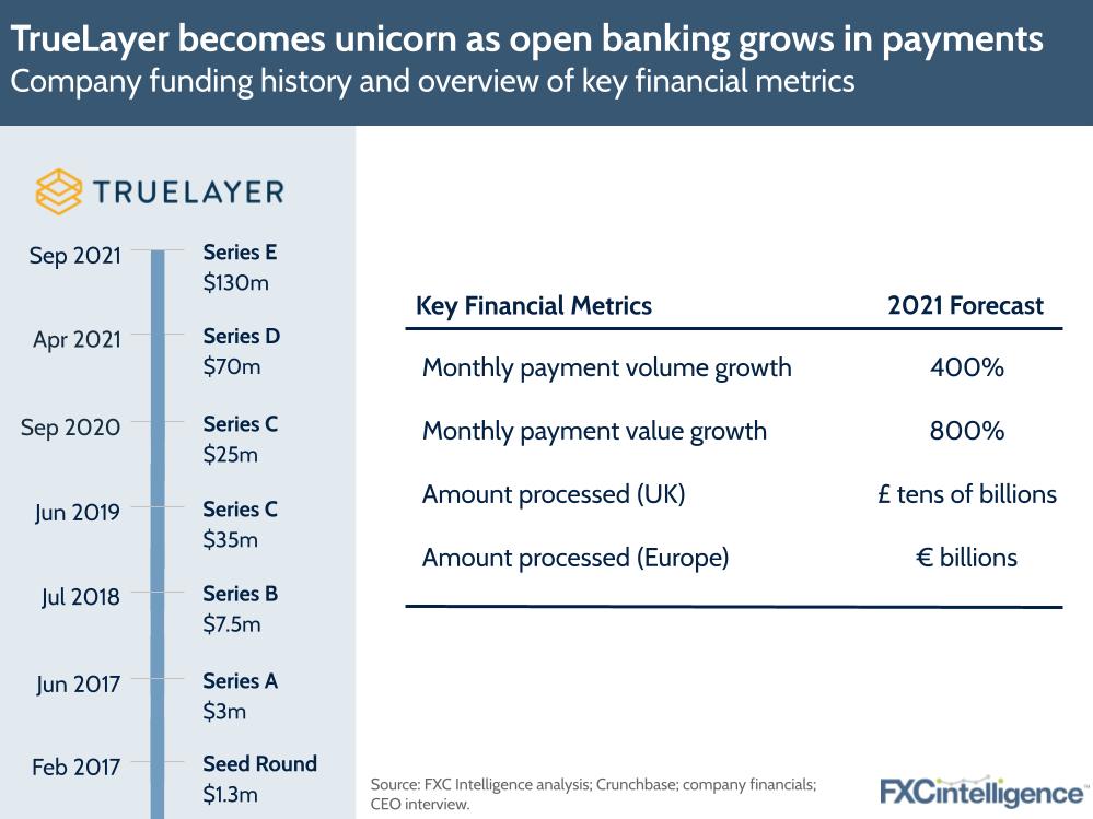 TrueLayer Open Banking funding history