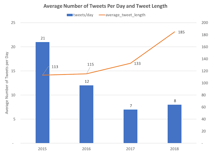 Donald Trump Tweet per Day and Length Chart