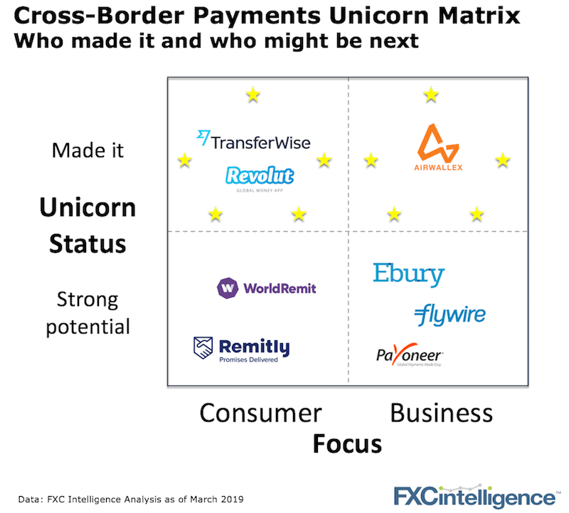 Unicorn Cross-Border Payments