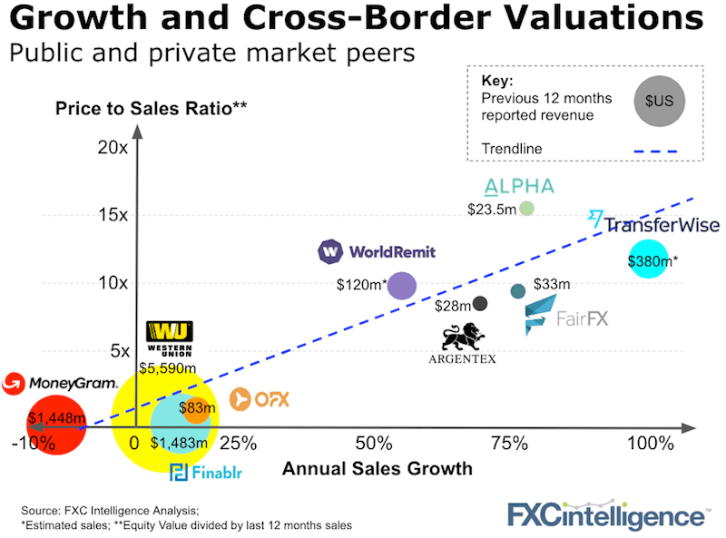 Cross-border payment company valuations