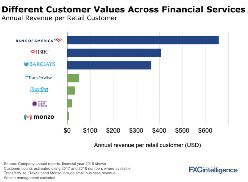 Customer values banking and payments