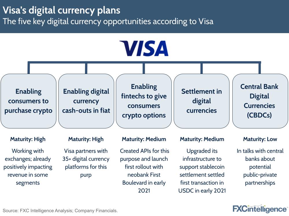 Visa cryptocurrency digital currency