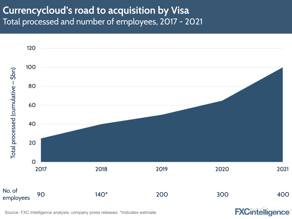 Visa Currencycloud acquisition strategy