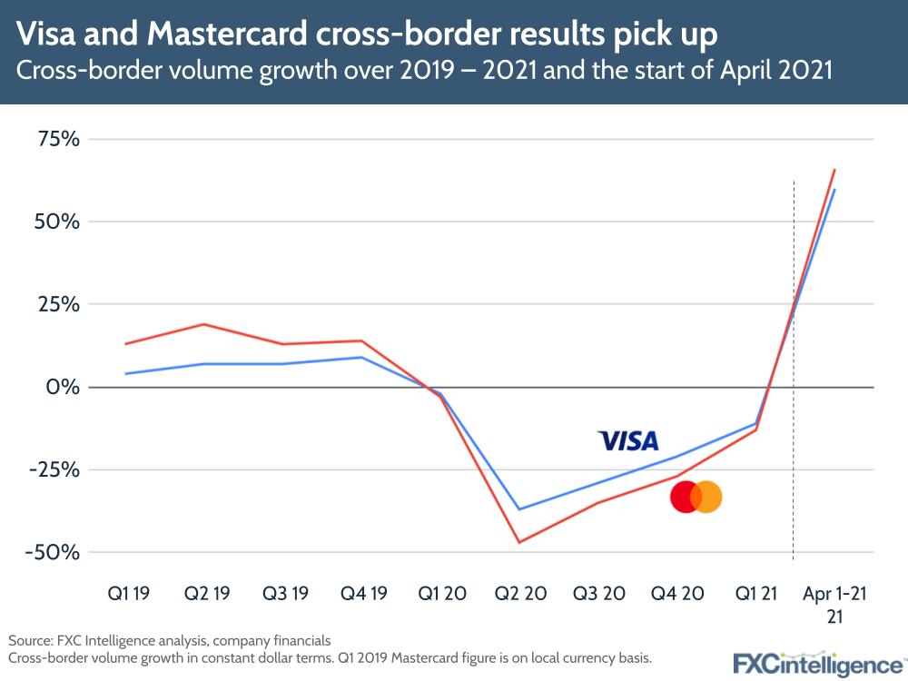 Visa mastercard Q1 2021 results