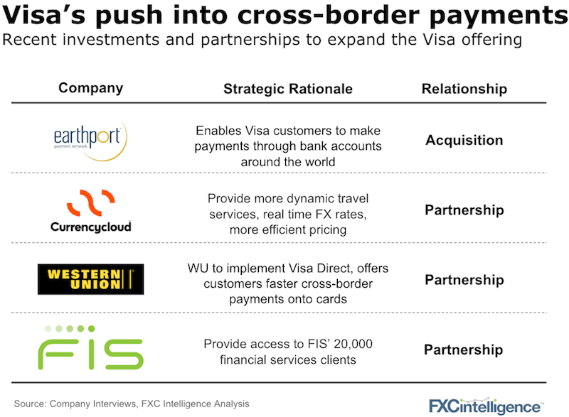 visa cross-border payments earthport currencycloud fis