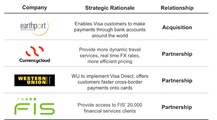 visa cross-border strategy