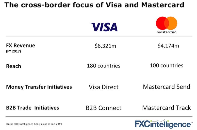 visa_mastercard_fx_positioning