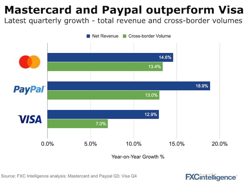 Visa PayPal Mastercard Cross-Border growth 2019