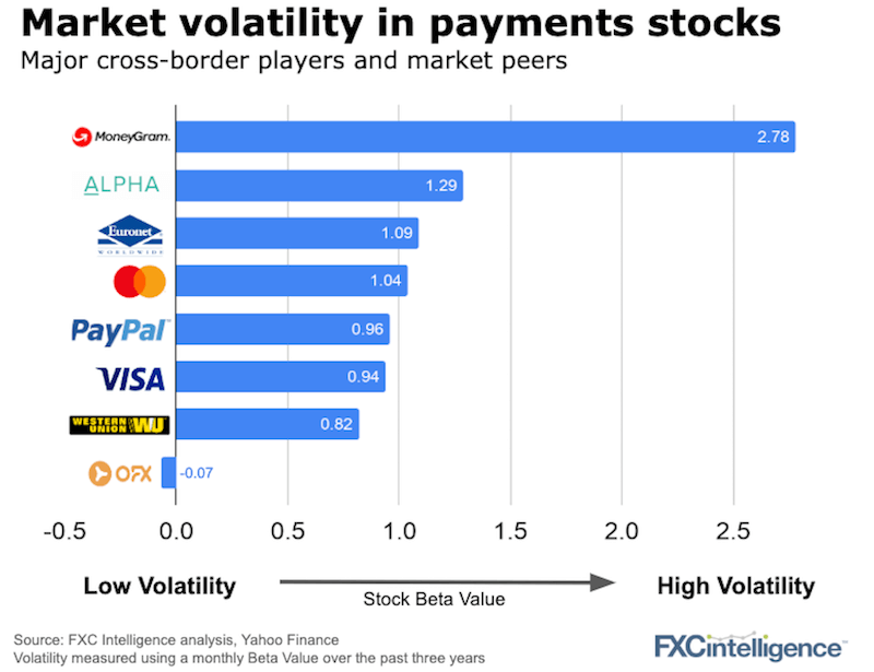 Most volatile payment companies