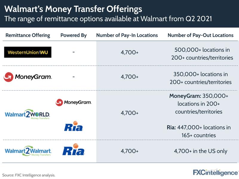 Walmart money transfer offerings following partnership with Western Union
