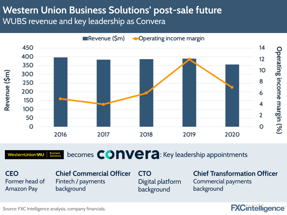Western Union Business Solutions Convera sale
