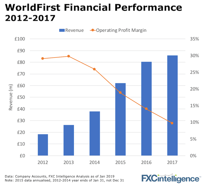 worldfirst_financials_2012-2017