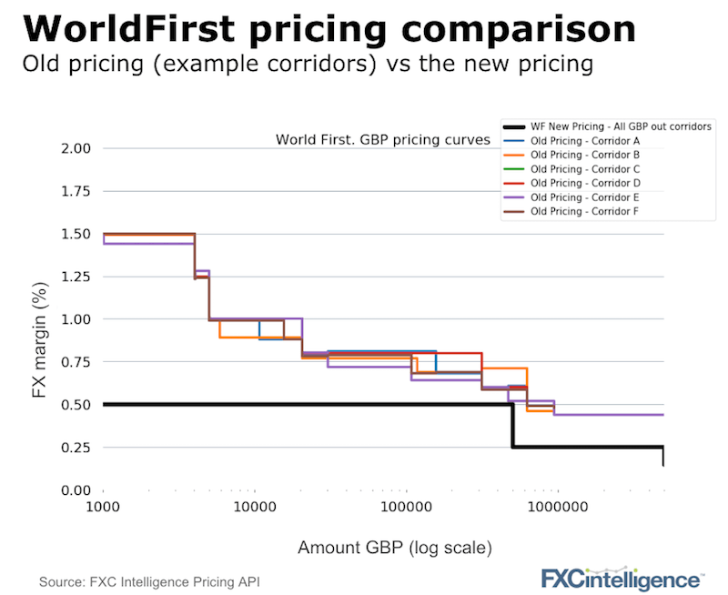 WorldFirst new pricing and strategy