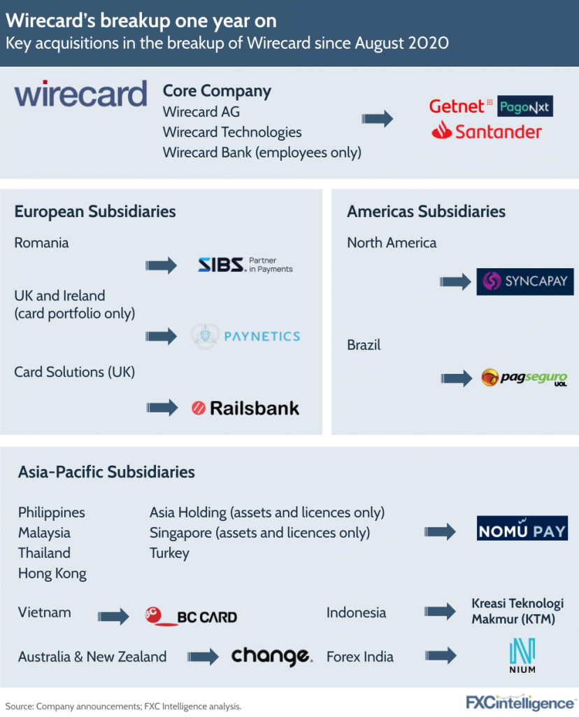 Wirecard acquisitions one year on