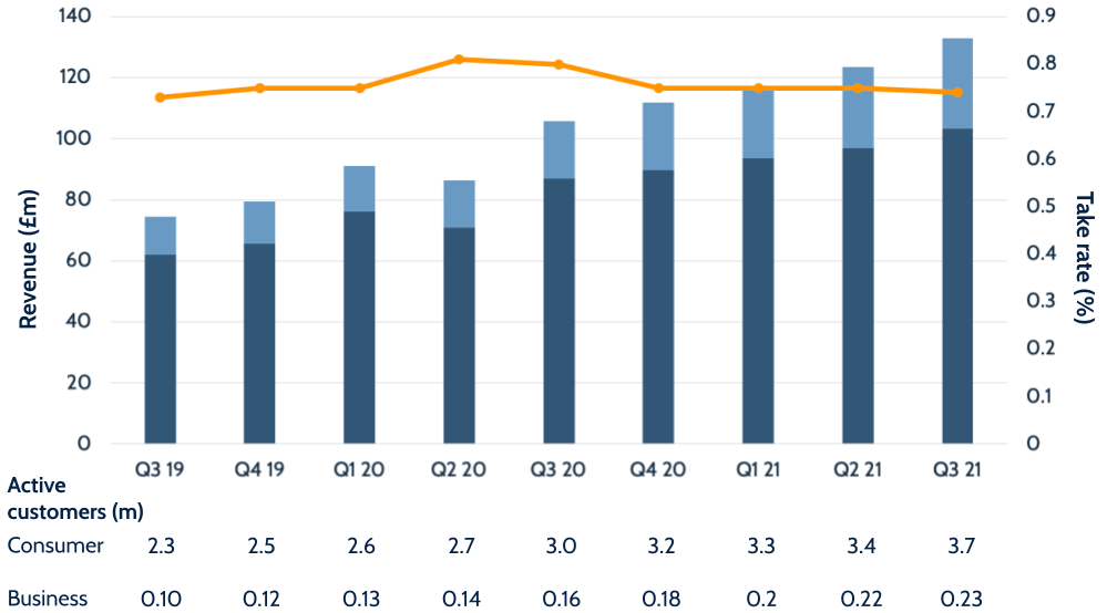 Wise Q3 2021 results