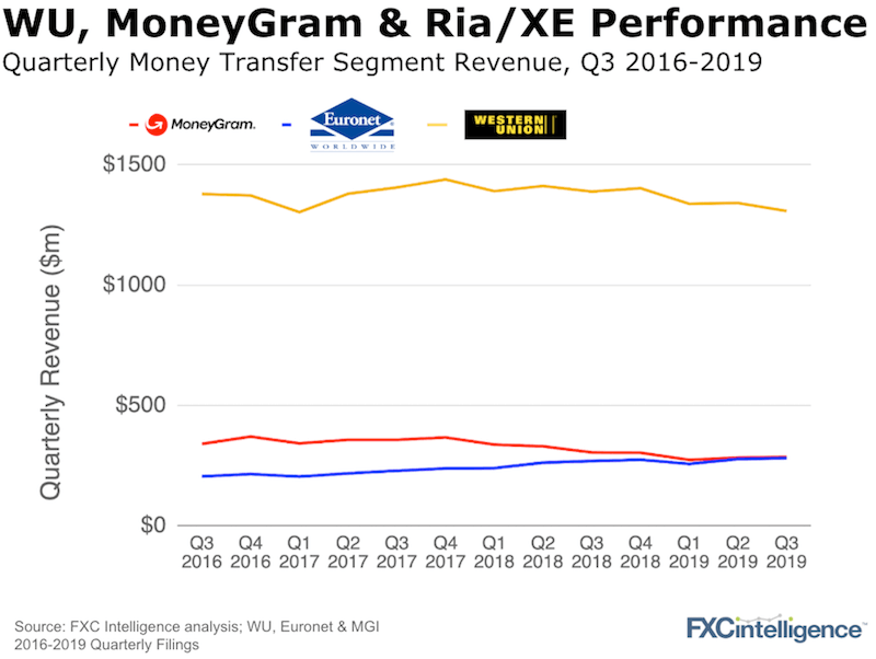 Western Union MoneyGram 2019 Q3 Analysis