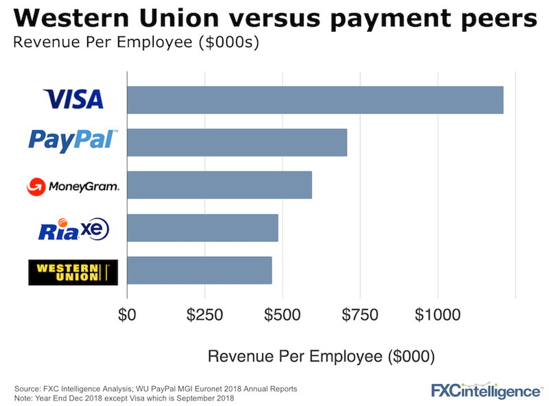 WU efficiency versus the peers PayPal Visa